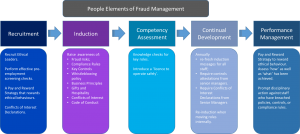 people-strategy-and-fraud-pic-fmrc-v1